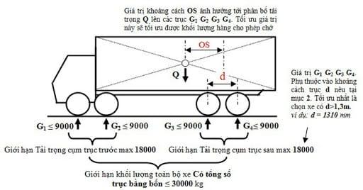 Cách tính tải trọng xe quá tải